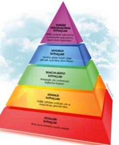 ihtiyaclar-hiyerarsisi-piramit